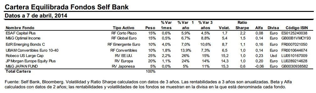 Self Bank Cartera Equilibrada