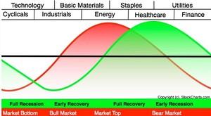 Ciclo economico col