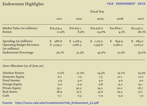Yale endowment returns and asset allocation_col