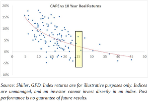 Scatterplot%20cape%20vs%2010yr%20returns col
