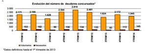 Concurso de acreedores 2014 col