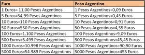 Euros pesos%20argentinos%20transferencias col