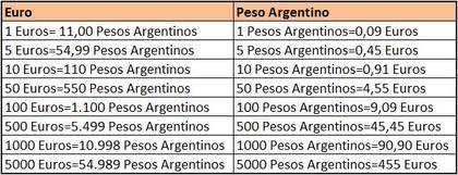 Euros pesos%20argentinos%20transferencias foro