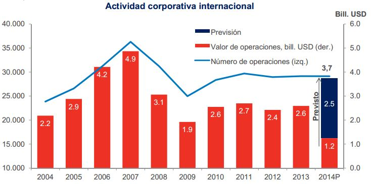 fidelity actividad corporativa