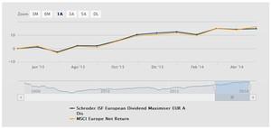 Schroder isf european dividend maximiser col