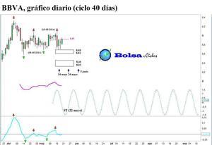 Bbva ciclo 40 d%c3%adas 21052014 col