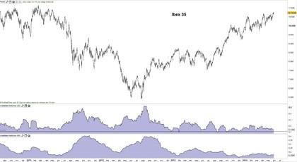 Volatilidad ibex foro