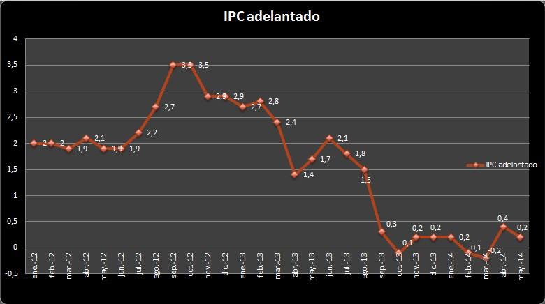 IPC Adelantado Mayo
