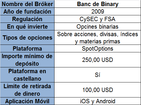 comparativa brokers opciones binarias iq option option fair y banc de binary rankia. Black Bedroom Furniture Sets. Home Design Ideas