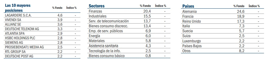 Pioneer Funds – European Equity Target Income: Posiciones
