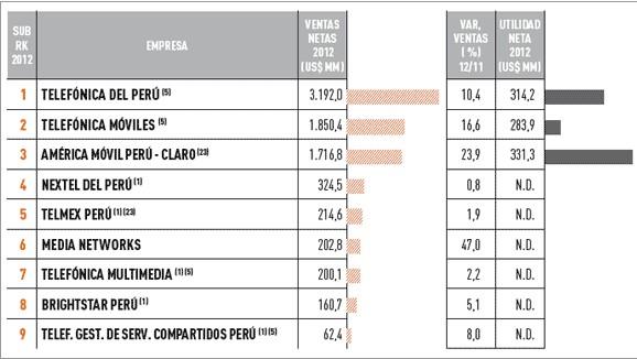 Empresas más importantes del Perú: sector de las telecomunicaciones