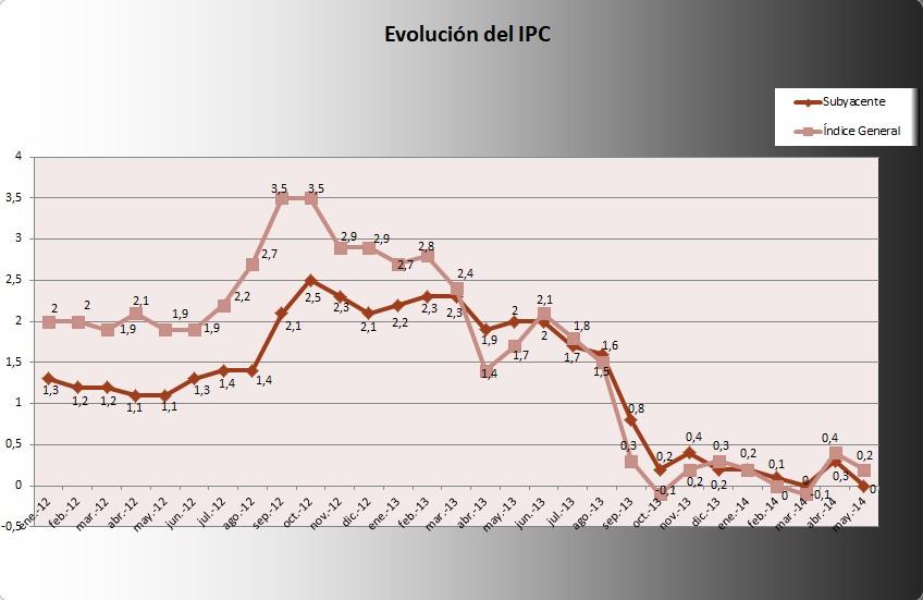 IPC Mayo 2014:0,2%