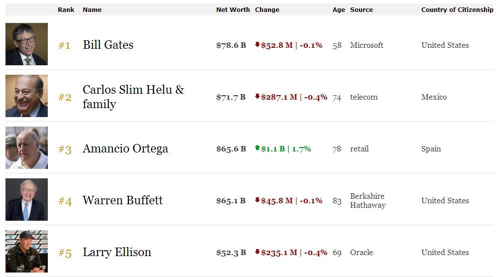 Hombre más rico del mundo ranking