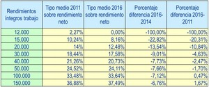 Reforma fiscal col