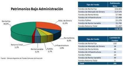 Evolucion fondos comunes argentina foro