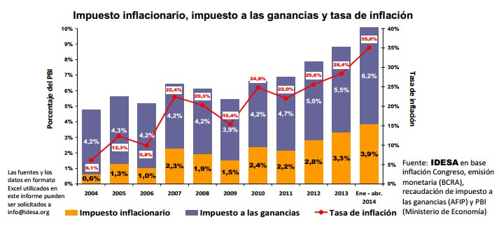 Impuesto inflacionario, impuesto a las ganancias y tasa de inflación