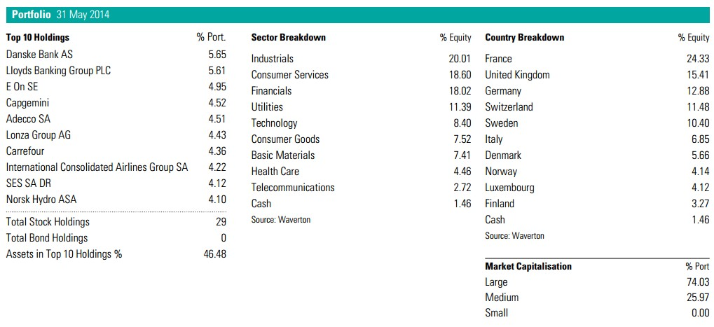 Waverton European Fund. Principales posiciones