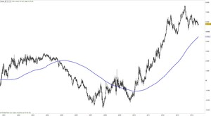 Ibex dow jones col