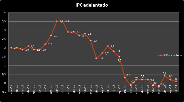 IPC Adelantado Junio 2014