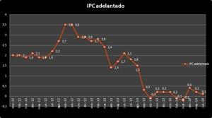 Ipc_adelantando_junio_2014_col