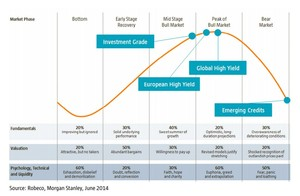Robeco perspectivas tercer trimestre col