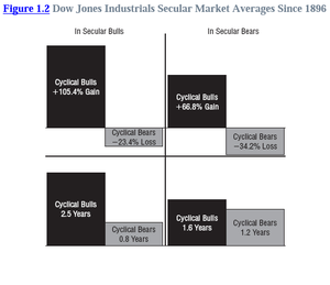Dow_jones_industrials_secular_market_averages_since_1896_col