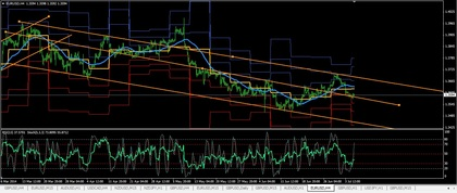 At eurusd diario foro