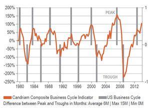 Candriam ciclo empresarial col