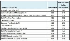 Fondos baja volatilidad renta fija col