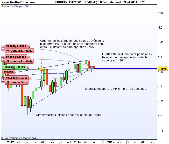 Cotizacion eur usd forexpros