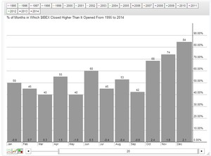 Rentabilidad mensual ibex col