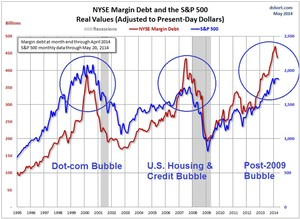 Margin debt col
