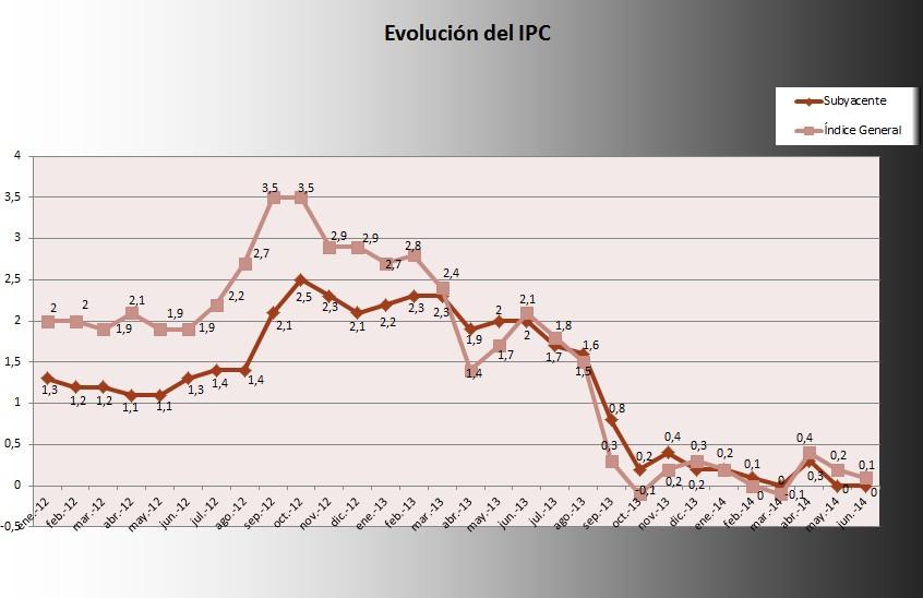 IPC Junio 2014