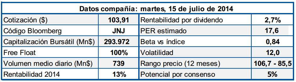 Johnson & Johnson resultados
