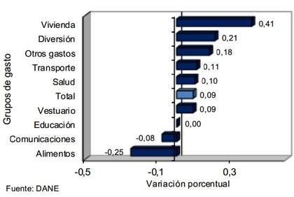 Evolución tasa de precios por grupos de gasto en Colombia junio 2014