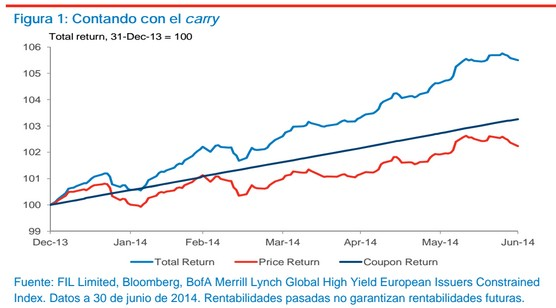 Fidelity Funds European High Yield Fund