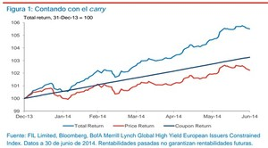Rentabilidad-fidelity-european-high-yield_col