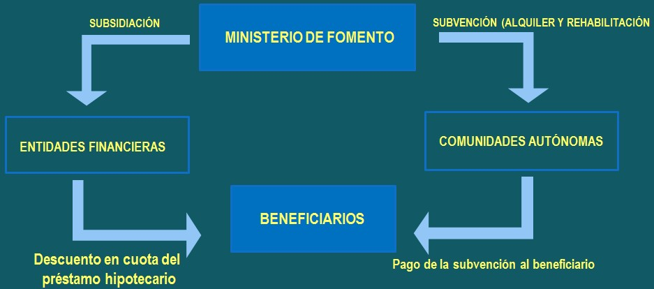 Plan  Vivienda 2013 - 2016