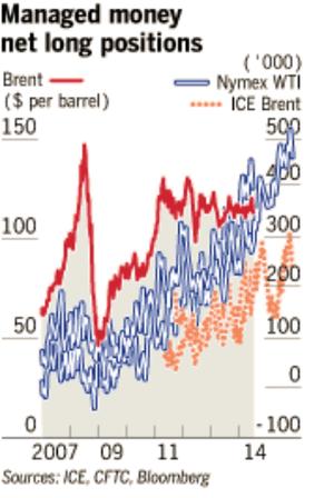 Posiciones largas petroleo col