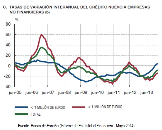 Alternativas a la financiación bancaria