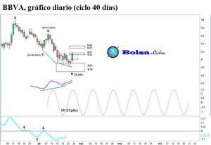 Bbva-ciclo-40-d%c3%adas-23072014_col