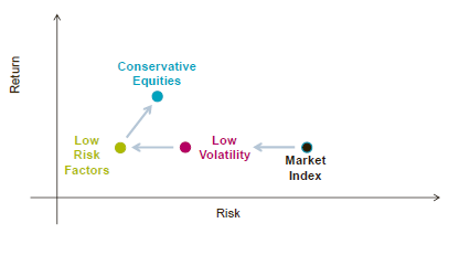 Estrategia Robeco Emerging Conservative Equities