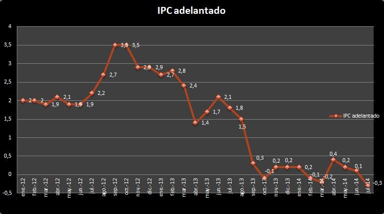 IPC Adelantado de Julio 2014