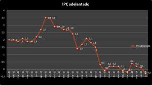Ipc adelantado julio col