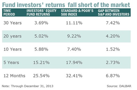Fund Investors Return