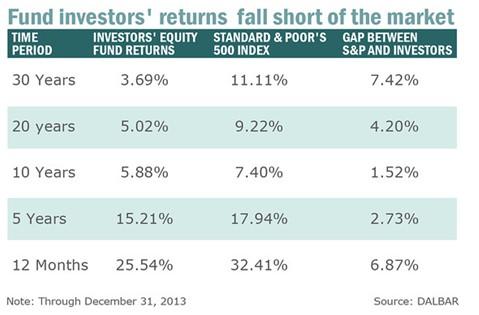 Fund Investors Return