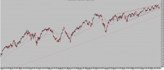 Dow Jones 60 minutos
