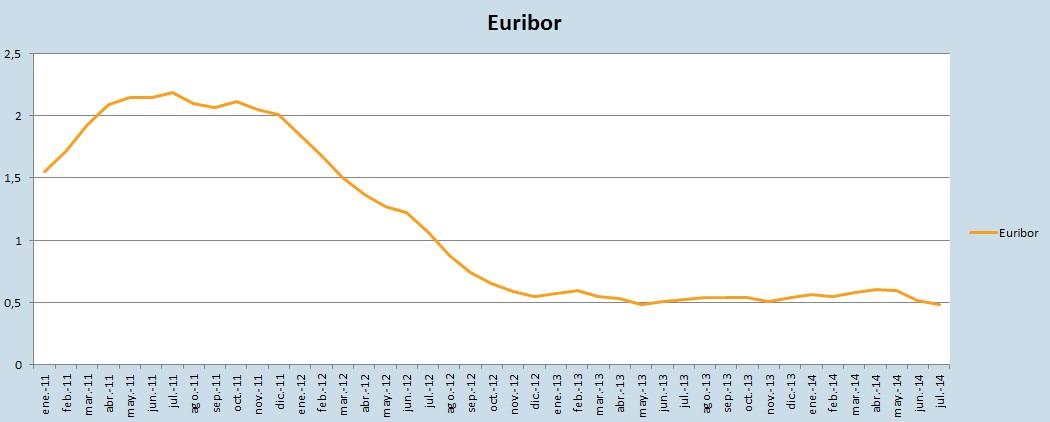 Evolución del Euribor en 2014