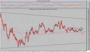 Dolar-index_col