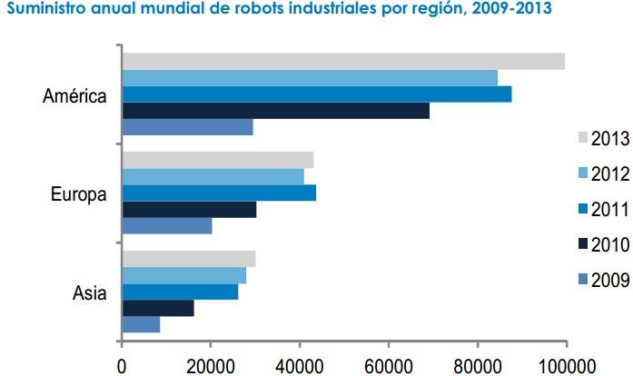 fidelity suministro robots